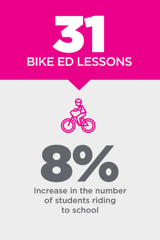 31 Bike Ed Lessons