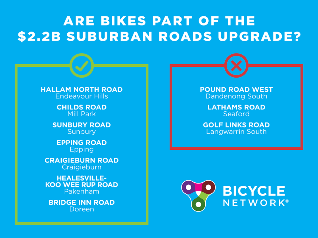 Are bikes part of the $2.2b Suburban Roads Upgrade?