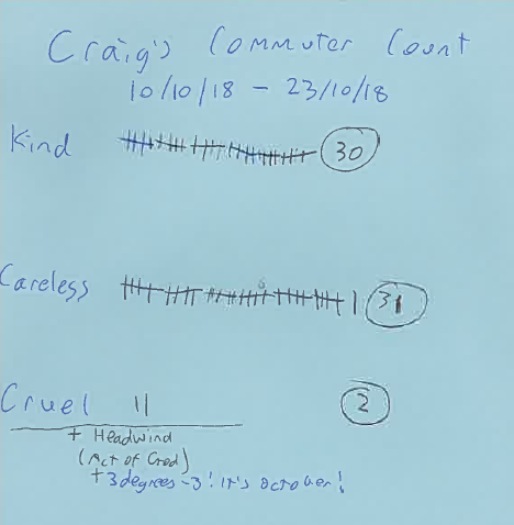 Craig's 10 day commuter count