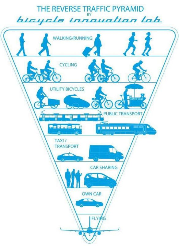 The reverse traffic pyramid_Bicycle Innovation Lab