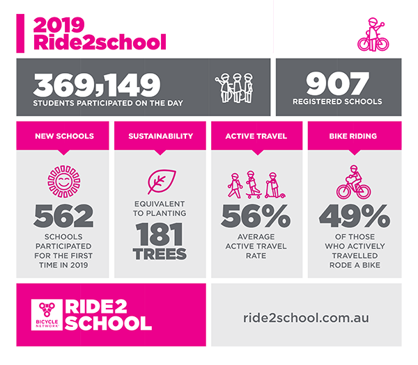 Ride2School Day 2019 infographic