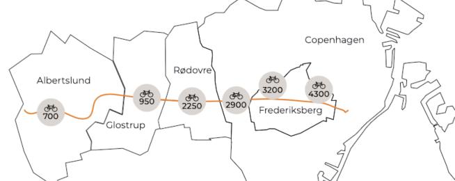 Copenhagen superhighway