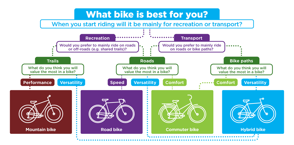What bike is best for you?
